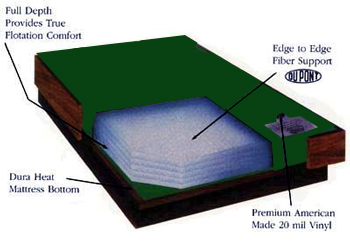 emerald 50 waveless waterbed mattress